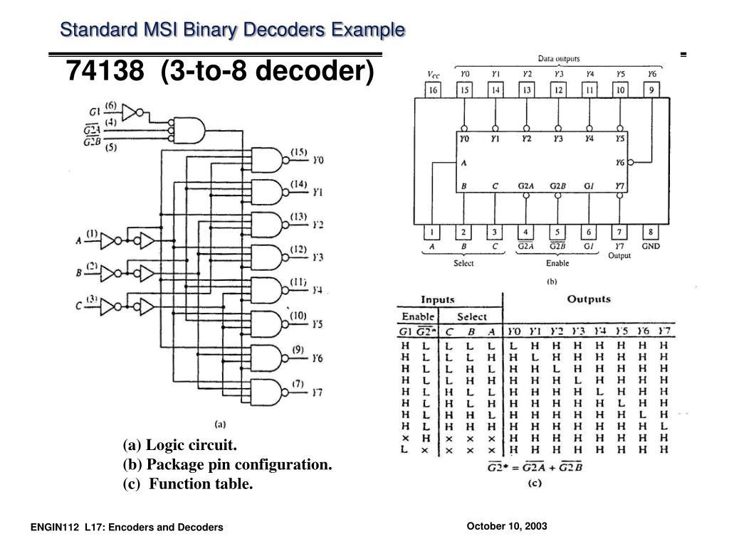Standard MSI Binary Decoders Example