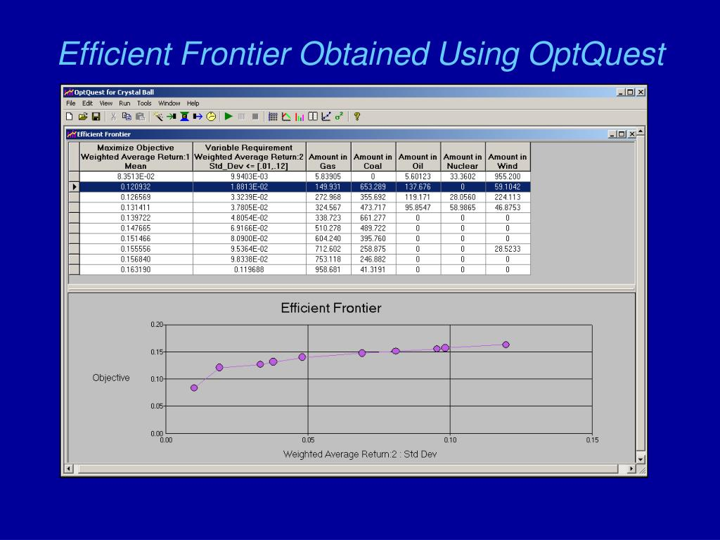 Efficient Frontier Obtained Using OptQuest