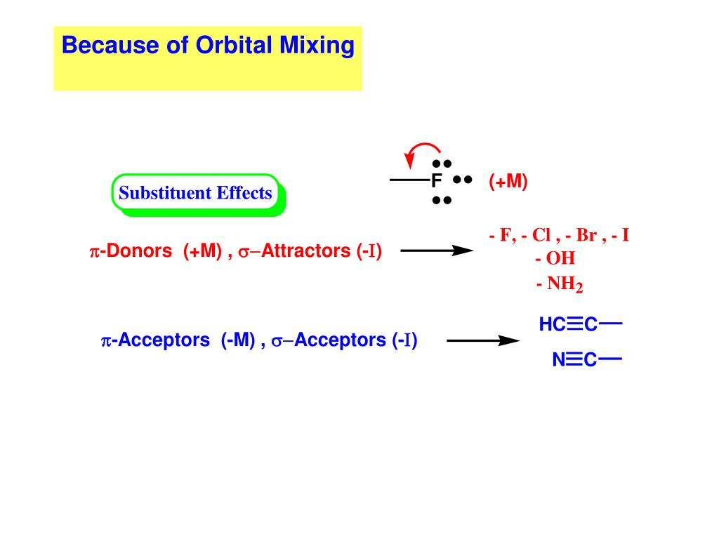Because of Orbital Mixing