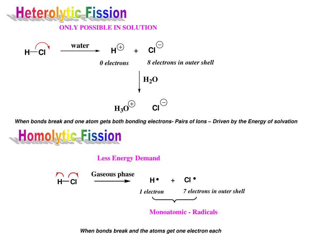Heterolytic Fission