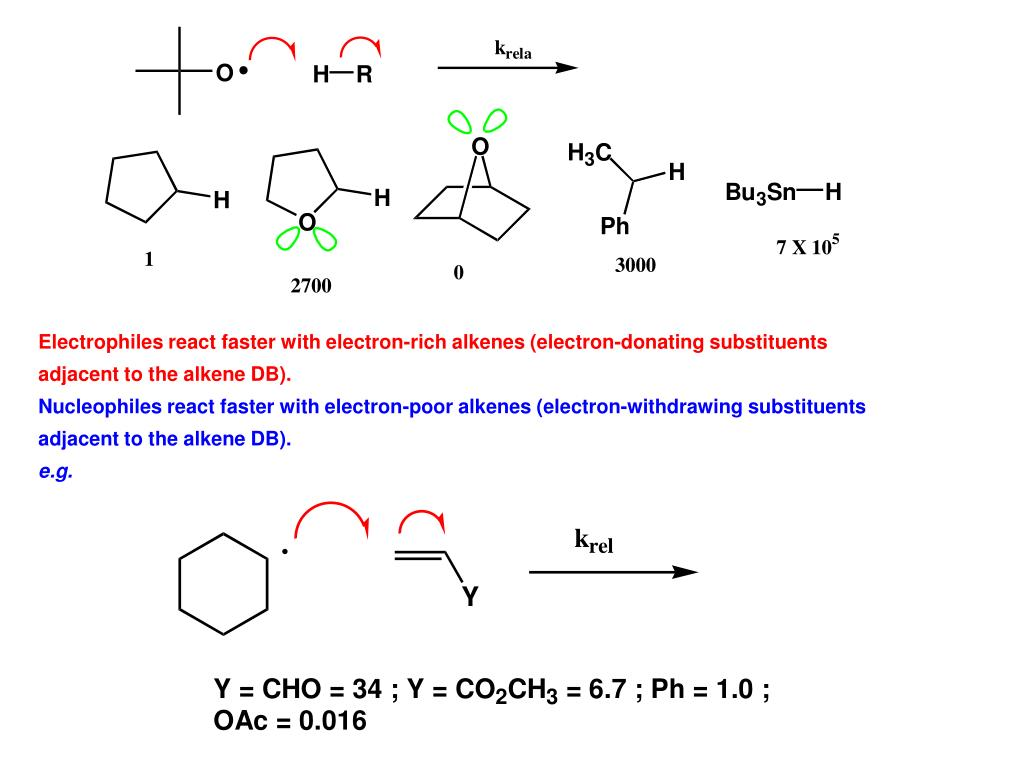 Electrophiles react faster with electron-rich alkenes (electron-donating substituents adjacent to the alkene DB).