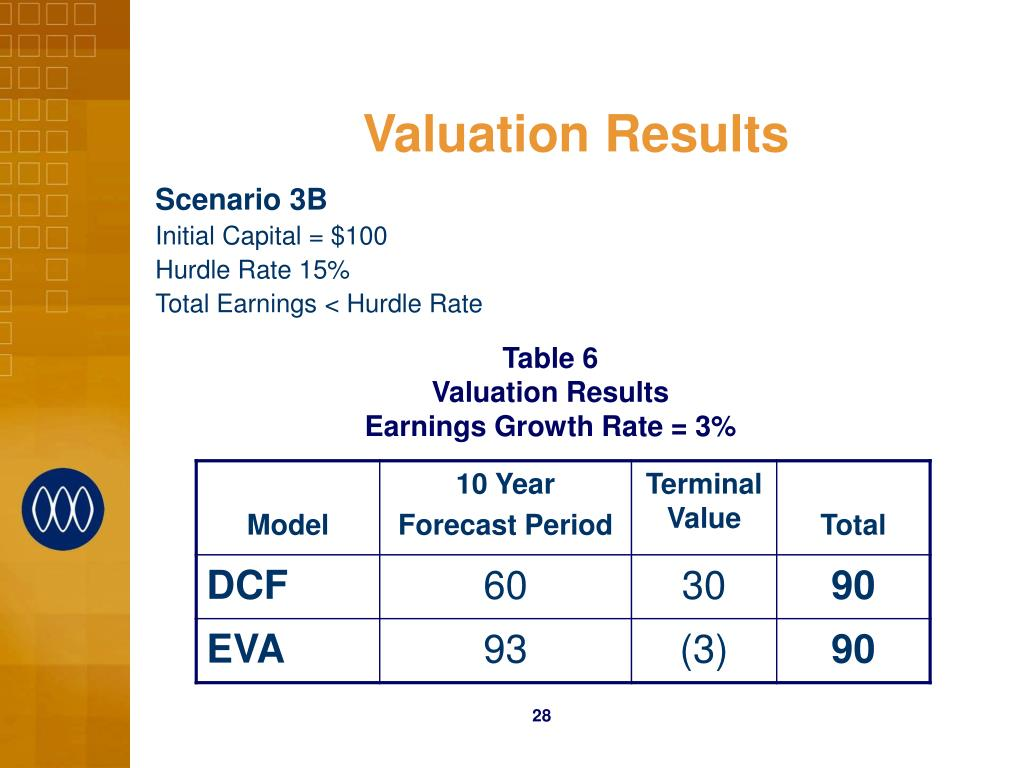Valuation Results