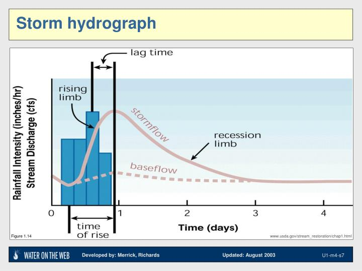 the effects of physical factors on the storm hydrograph essay The storm hydrograph the storm hydrograph hydrographs are graphs which show river discharge over a given period of time and show the response of a drainage basin and its river to a factors affecting a river's discharge rock and soil type.