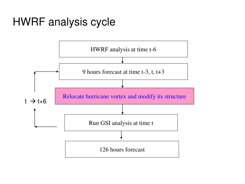 HWRF analysis cycle
