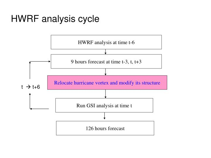 Hwrf analysis cycle l.jpg