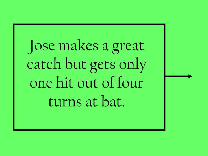 Jose makes a great catch but gets only one hit out of four turns at bat.