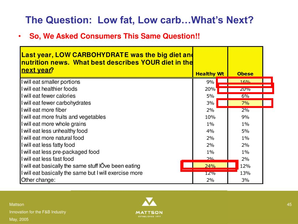 The Question:  Low fat, Low carb…What's Next?
