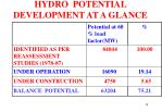 hydro potential development at a glance