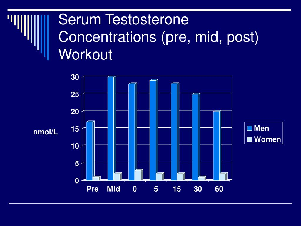 Serum Testosterone Concentrations (pre, mid, post) Workout