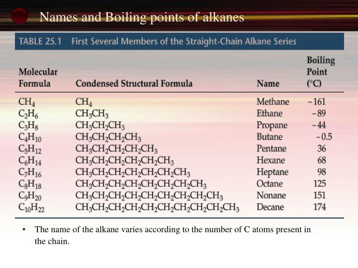 Names and Boiling points of alkanes