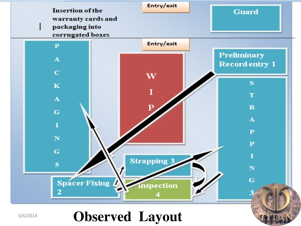 Observed  Layout