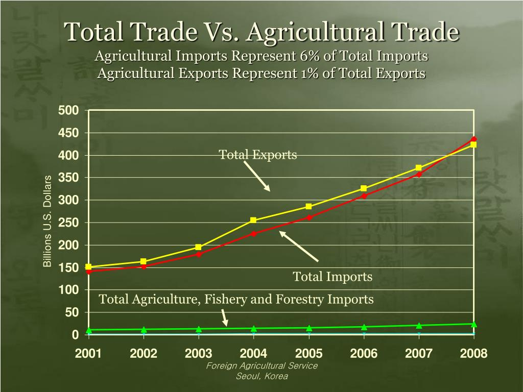 Total Trade Vs. Agricultural Trade
