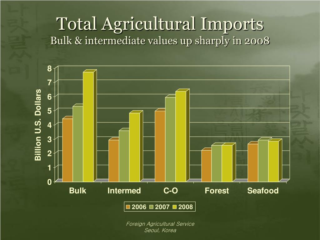 Total Agricultural Imports