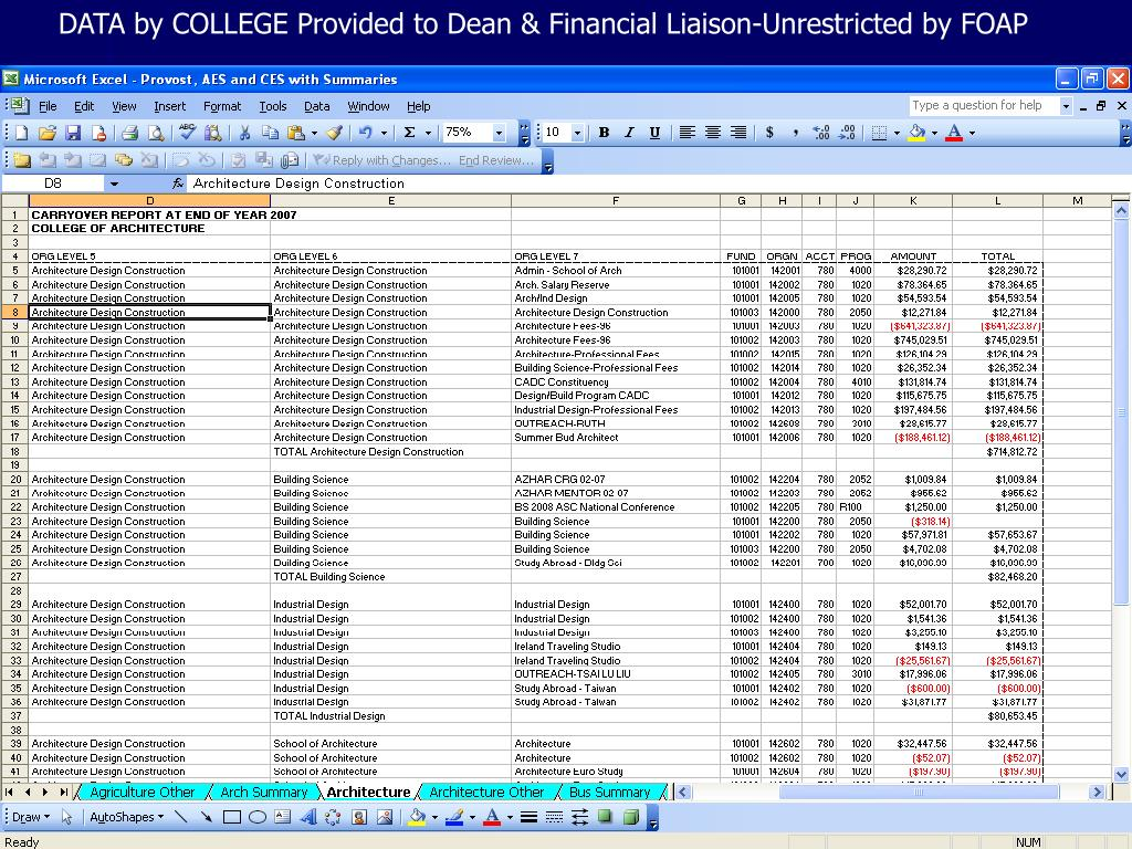DATA by COLLEGE Provided to Dean & Financial Liaison-Unrestricted by FOAP