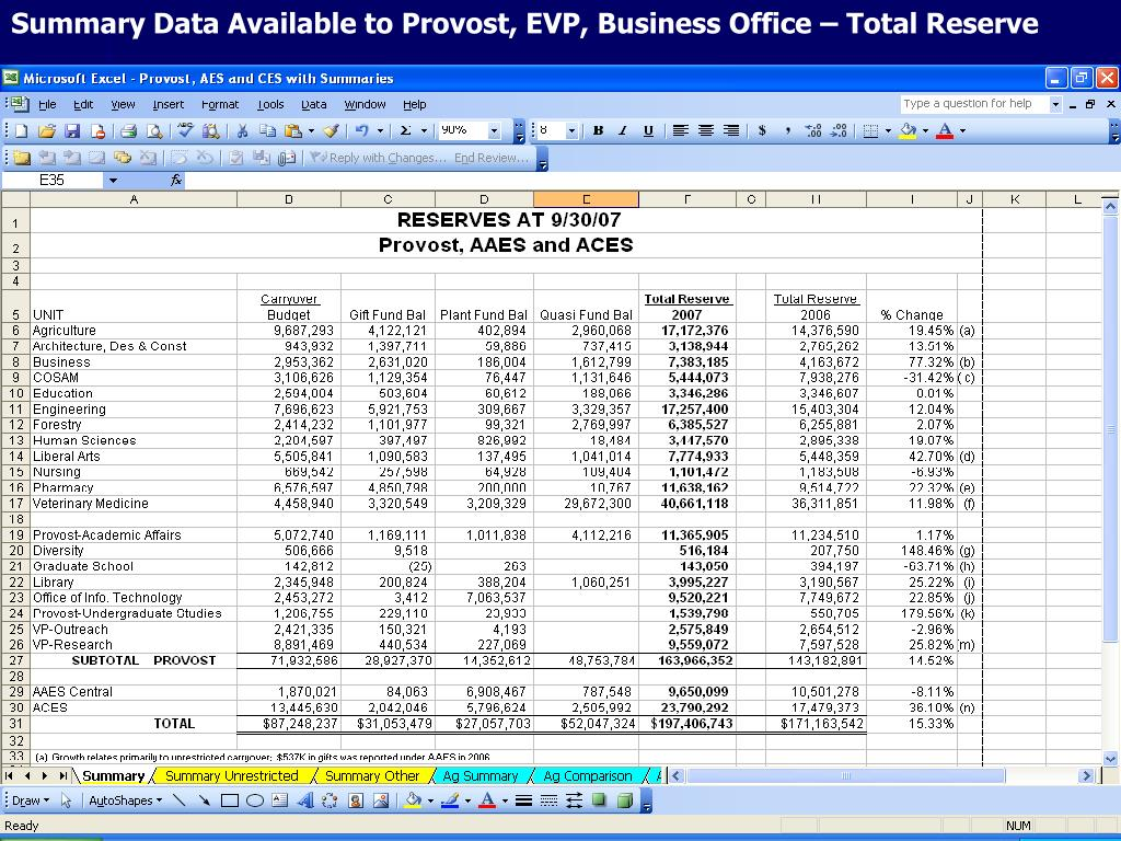 Summary Data Available to Provost, EVP, Business Office – Total Reserve