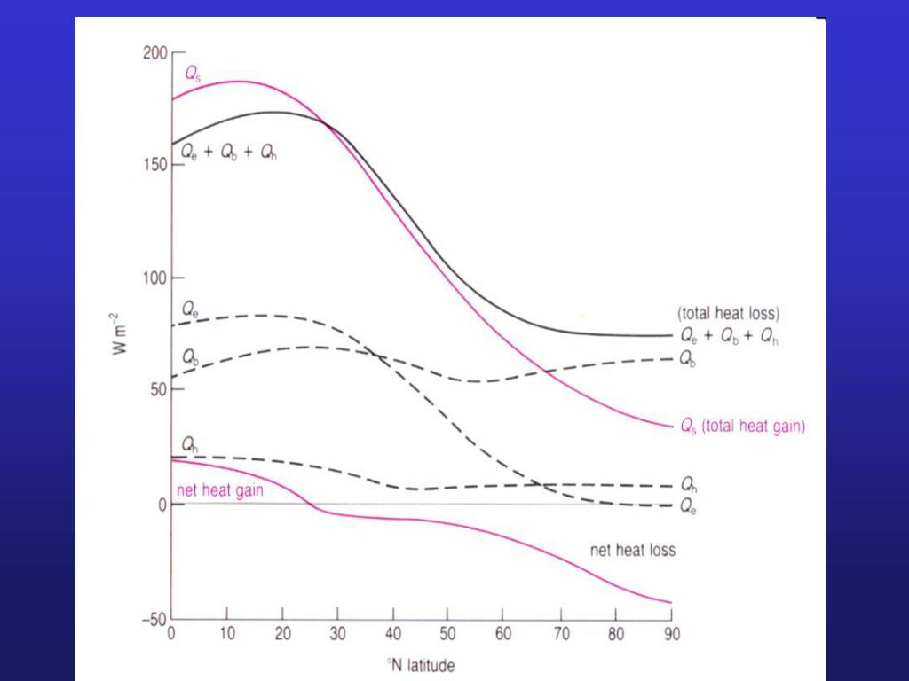 Global Heat Budget
