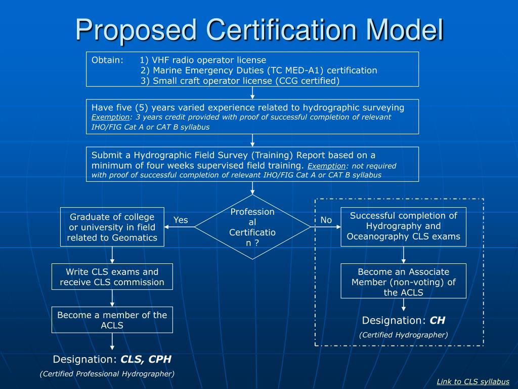 proposed certification model