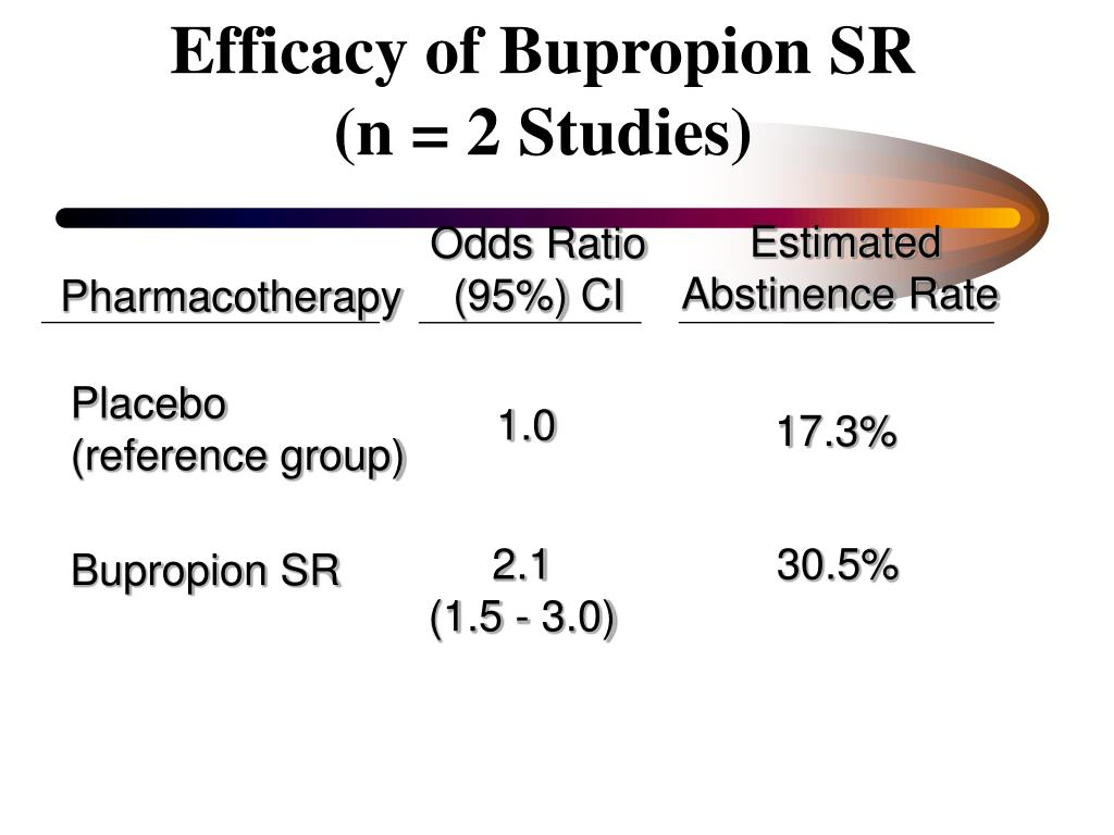 Efficacy of Bupropion SR