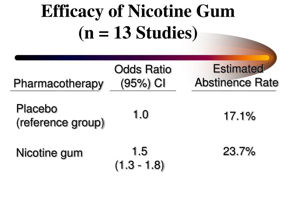 Efficacy of Nicotine Gum