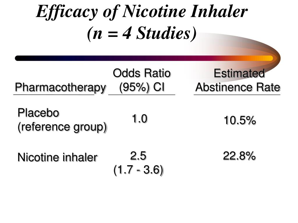 Efficacy of Nicotine Inhaler