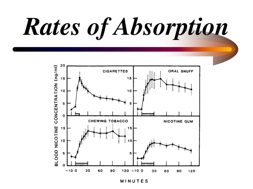 Rates of Absorption