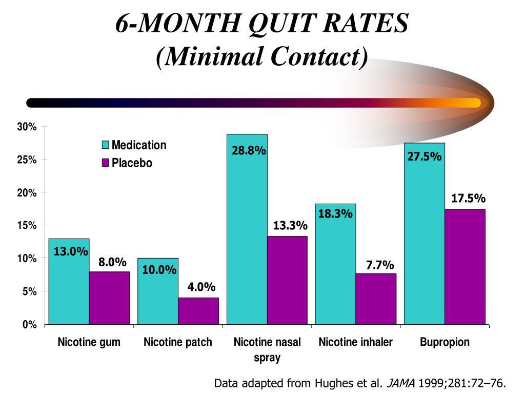 6-MONTH QUIT RATES