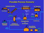 possible process scenario
