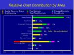 relative cost contribution by area