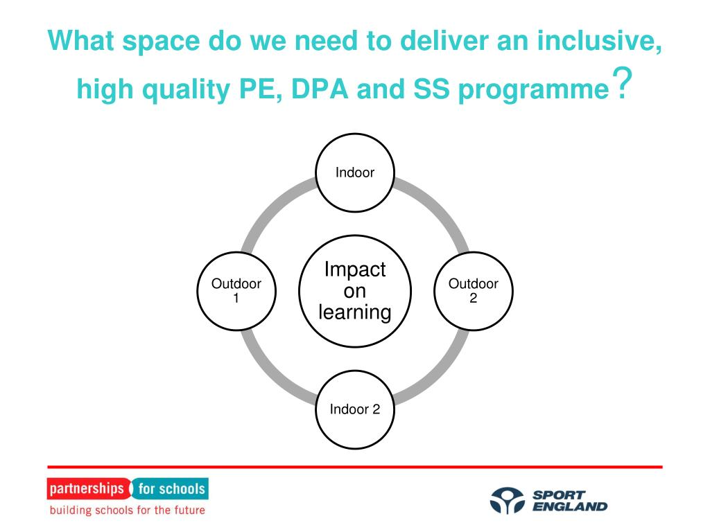 What space do we need to deliver an inclusive, high quality PE, DPA and SS programme