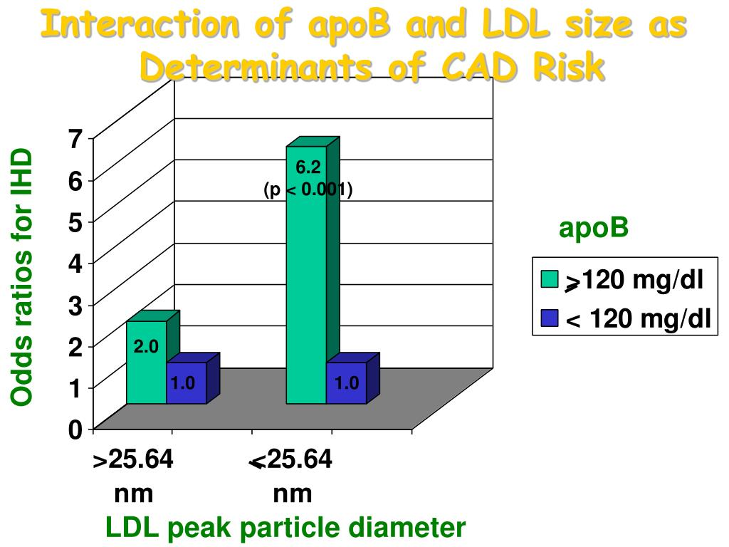 Interaction of apoB and LDL size as