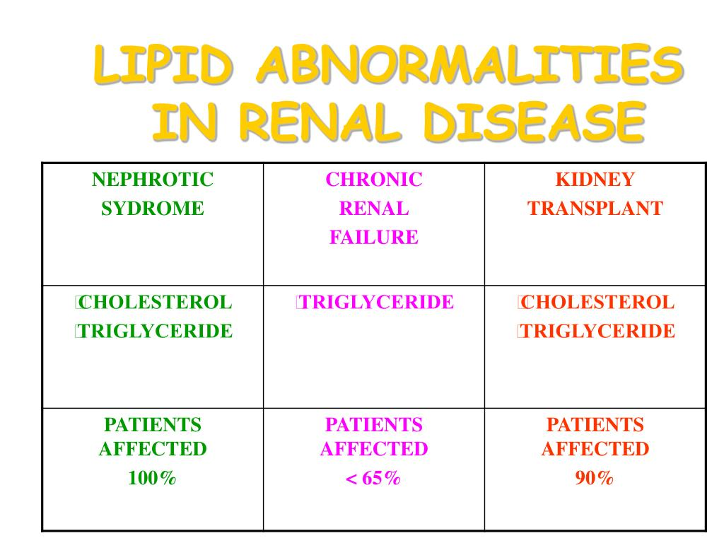 LIPID ABNORMALITIES