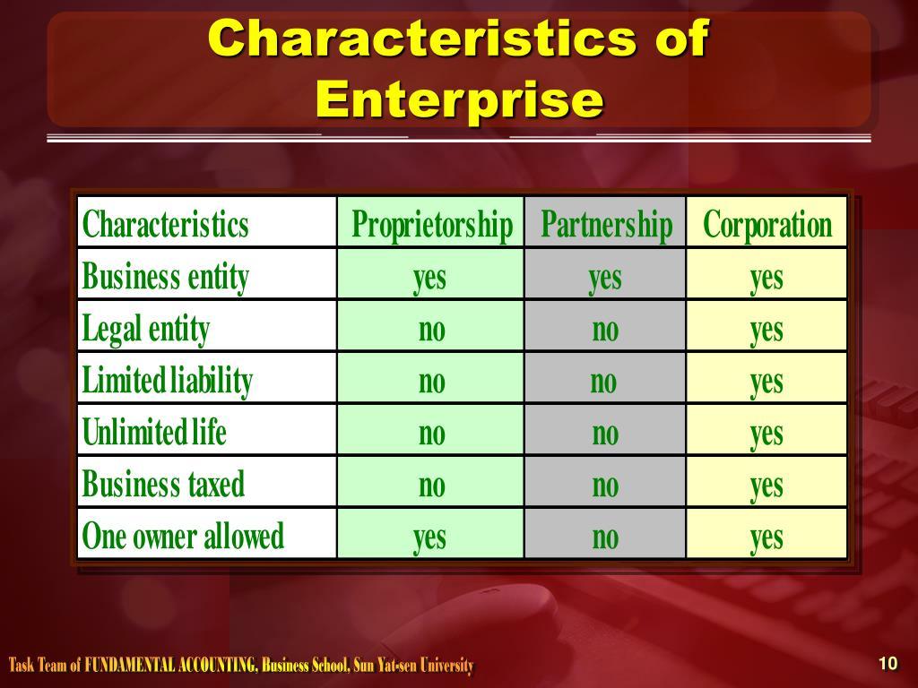 Characteristics of Enterprise