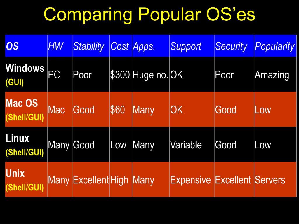 Comparing Popular OS'es