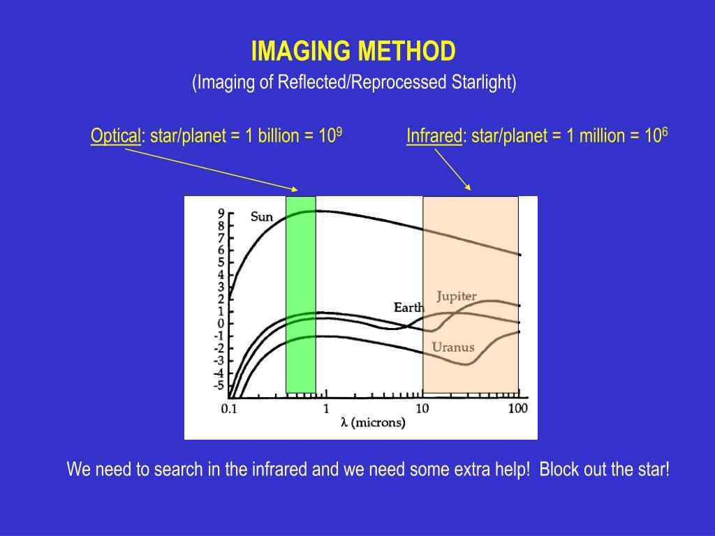 IMAGING METHOD