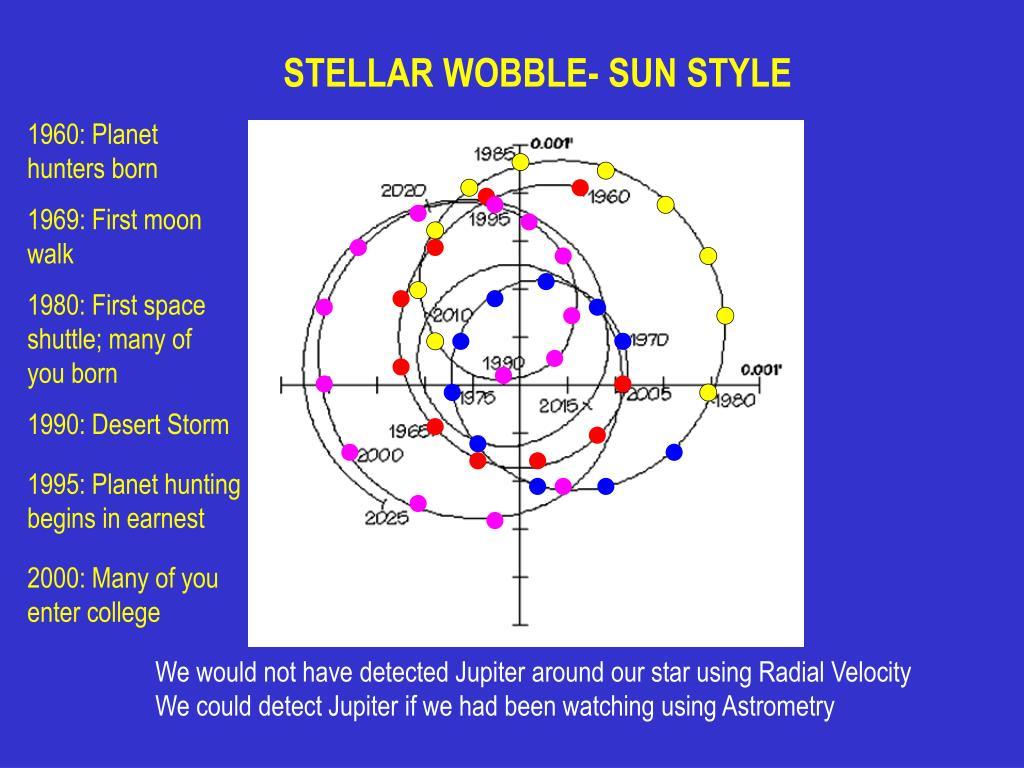 STELLAR WOBBLE- SUN STYLE
