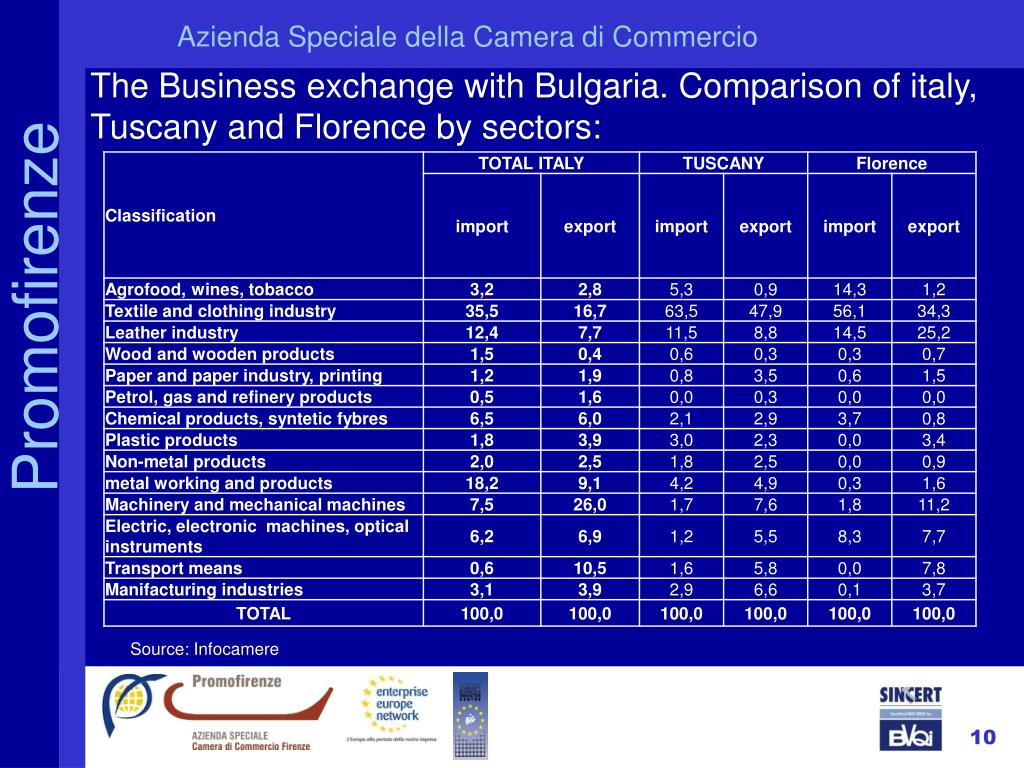 The Business exchange with Bulgaria. Comparison of italy, Tuscany and Florence by sectors:
