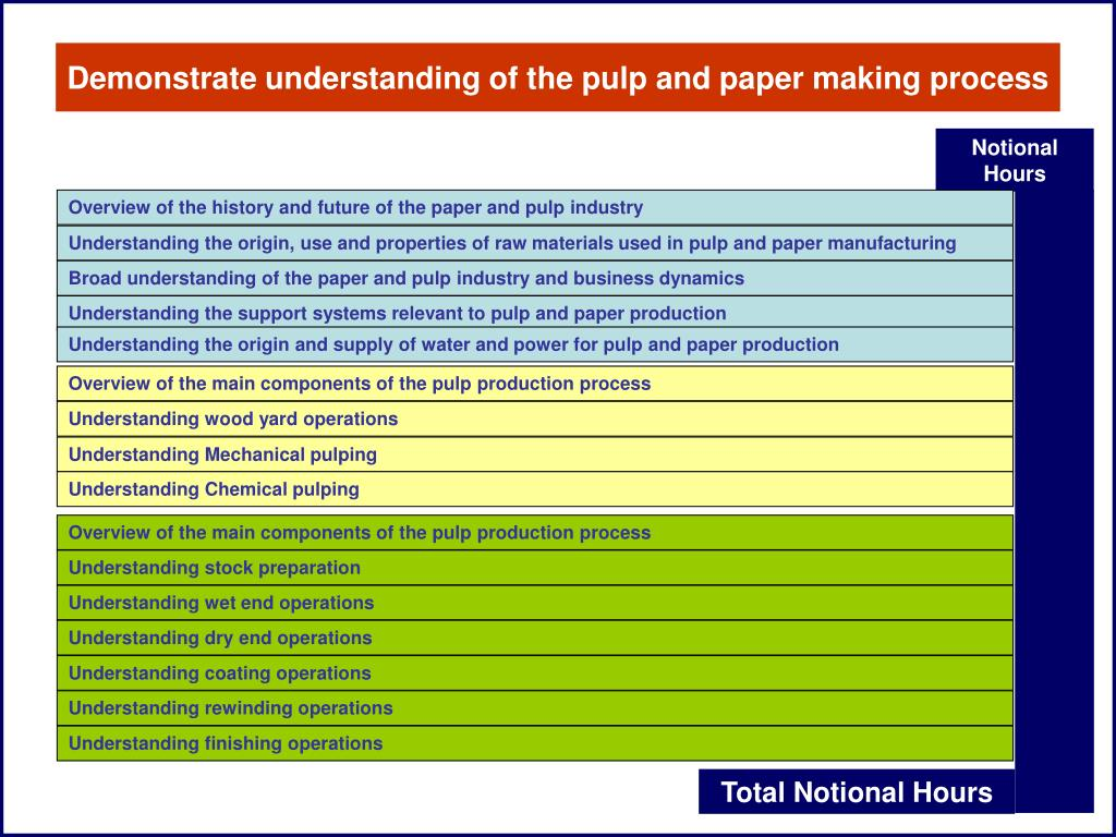 Demonstrate understanding of the pulp and paper making process