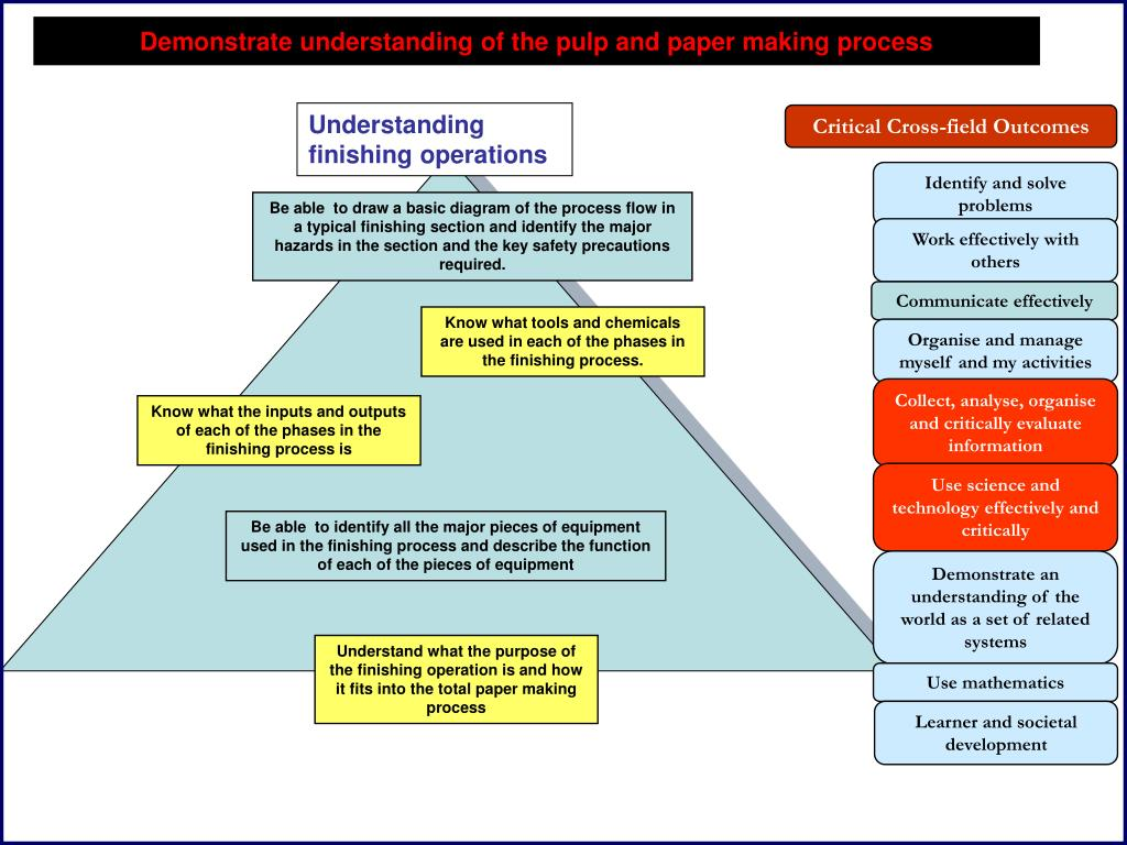 Understanding finishing operations