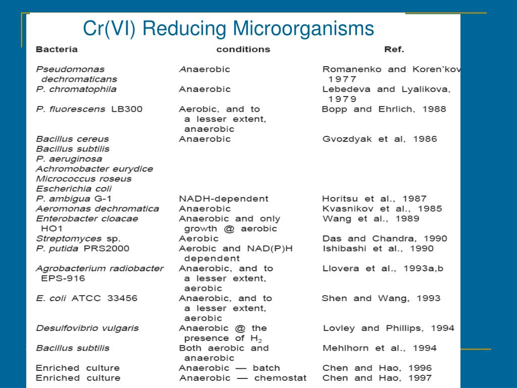 Cr(VI) Reducing Microorganisms