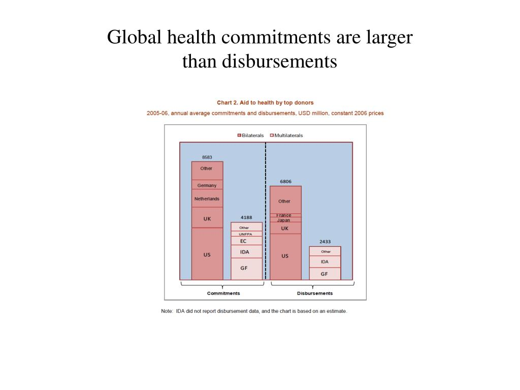 Global health commitments are larger
