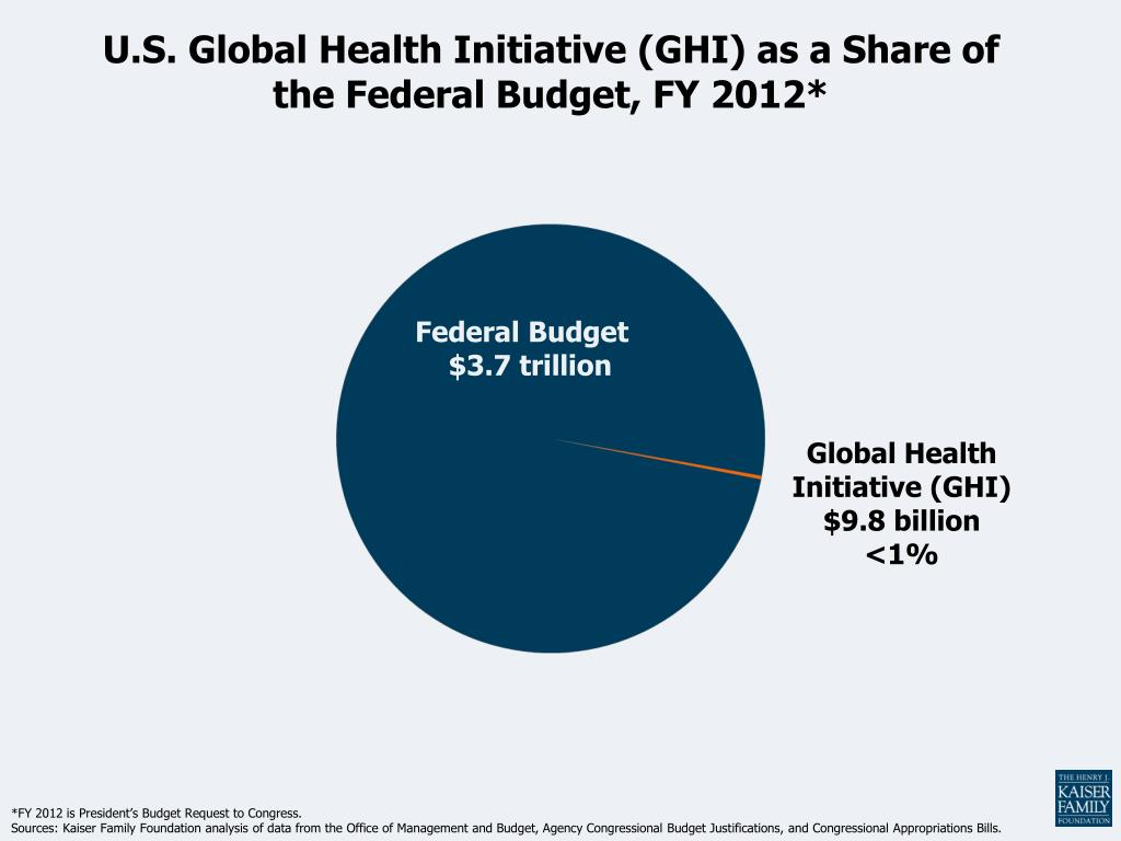U.S. Global Health Initiative (GHI) as a Share of the Federal Budget, FY 2012*