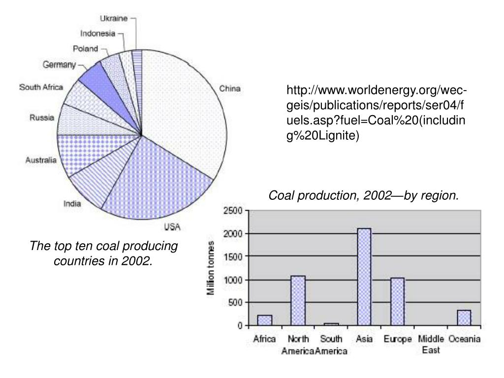 Coal production, 2002—by region.