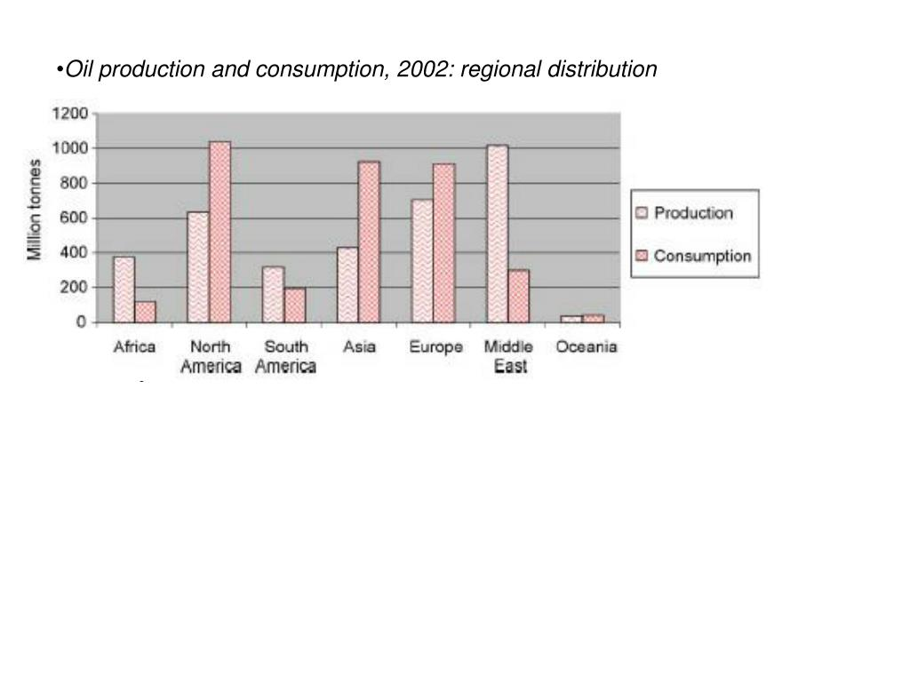Oil production and consumption, 2002: regional distribution