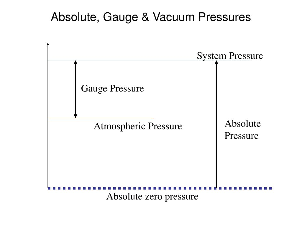 Absolute, Gauge & Vacuum Pressures