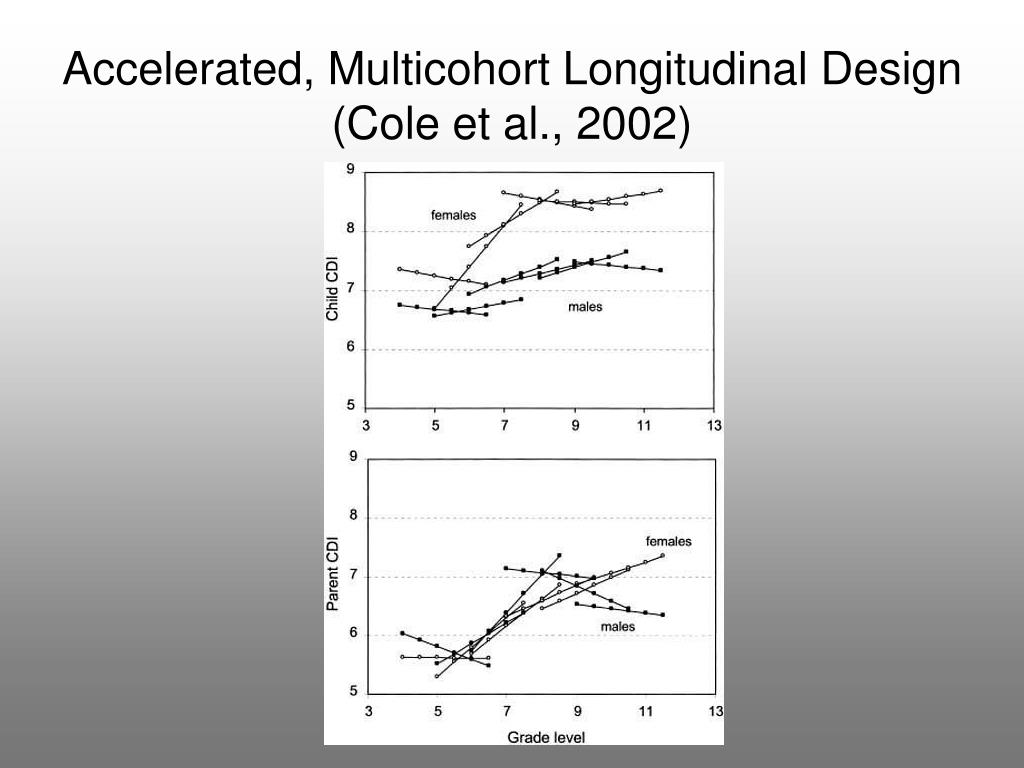 Accelerated, Multicohort Longitudinal Design (Cole et al., 2002)
