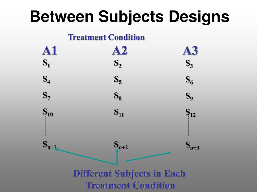 Between Subjects Designs