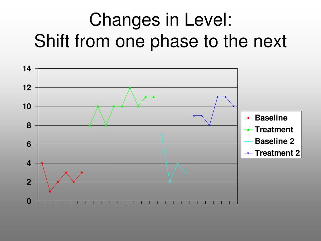 Changes in Level: