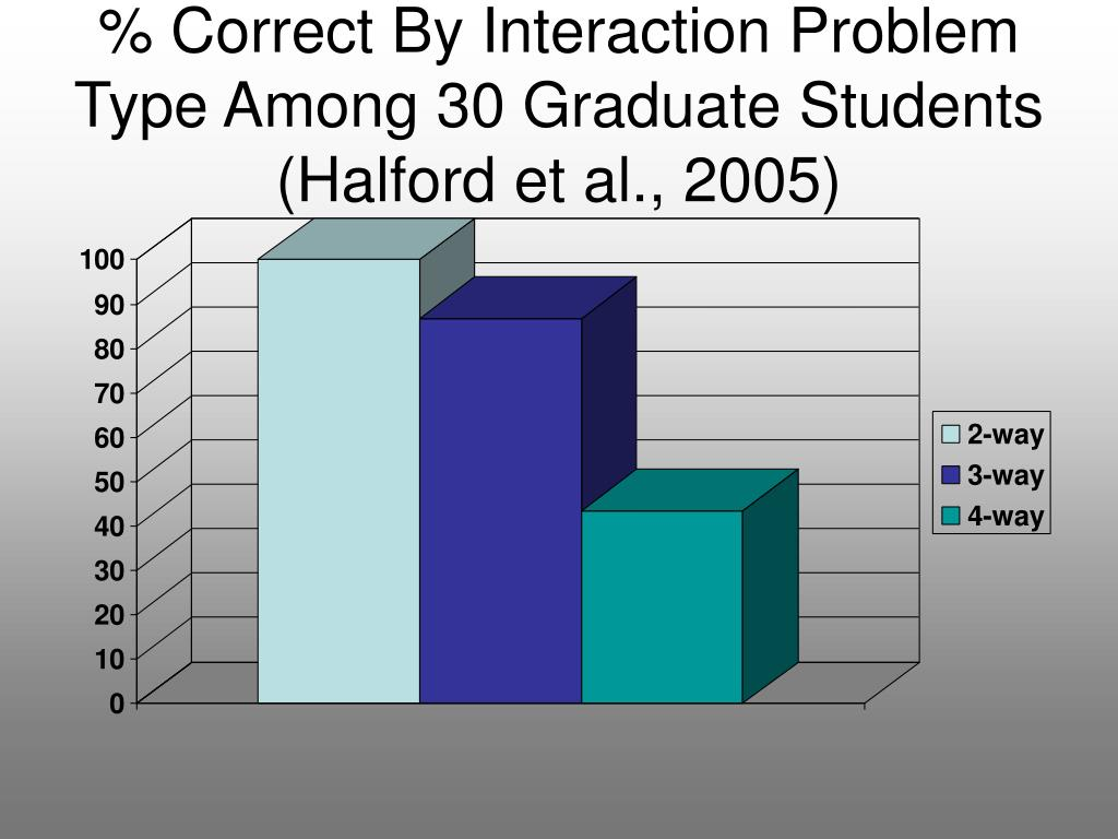 % Correct By Interaction Problem Type Among 30 Graduate Students (Halford et al., 2005)