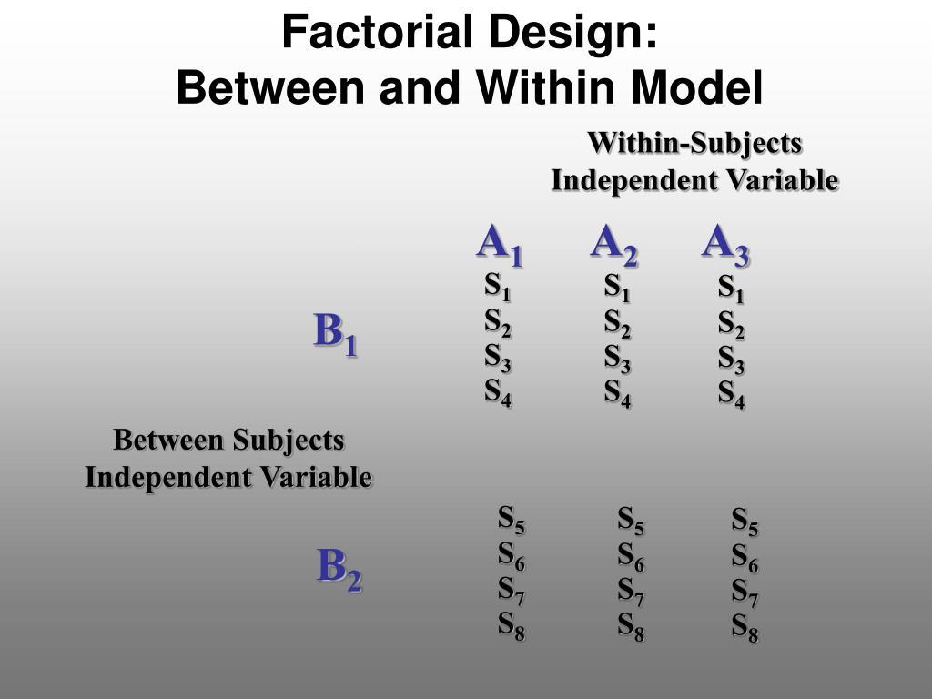 Factorial Design: