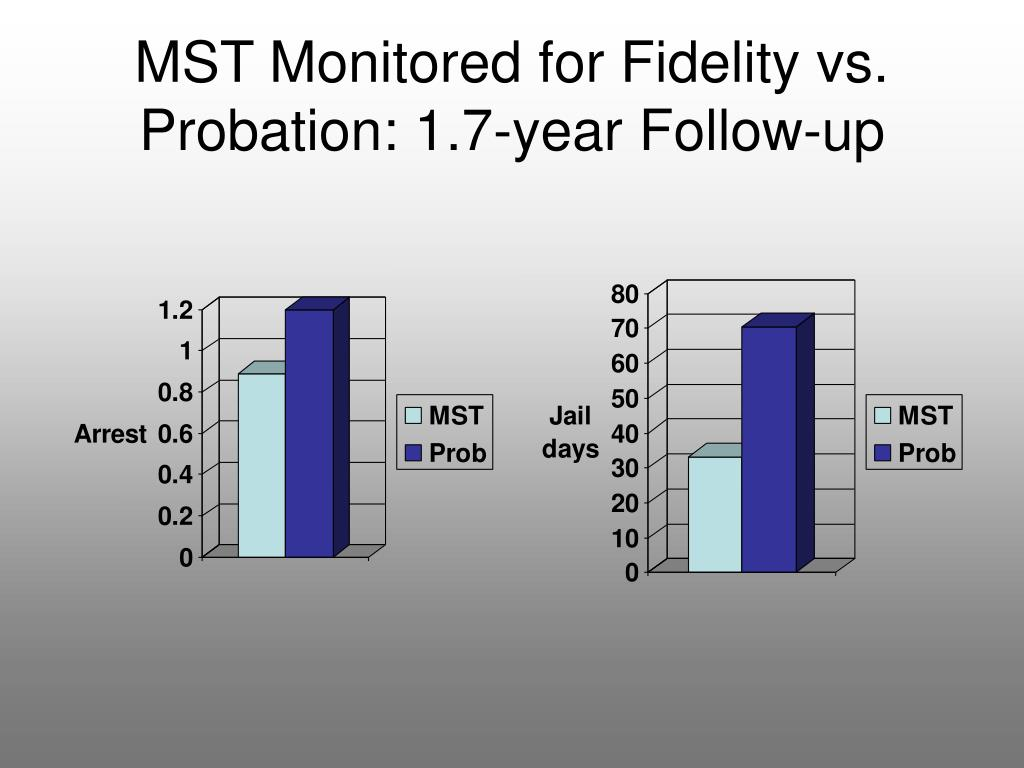 MST Monitored for Fidelity vs. Probation: 1.7-year Follow-up